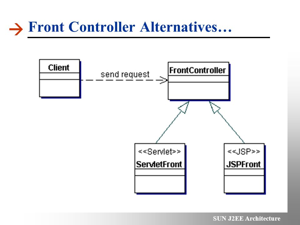 Sun j2ee architecture introduction j2ee patterns samples ppt 6 front controller alternatives ccuart Gallery