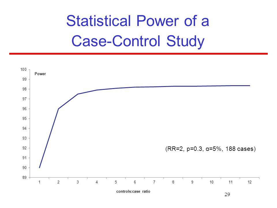 Statistical Power of a Case-Control Study