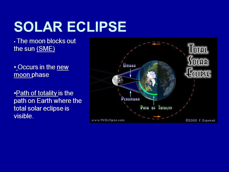 SOLAR ECLIPSE Occurs in the new moon phase