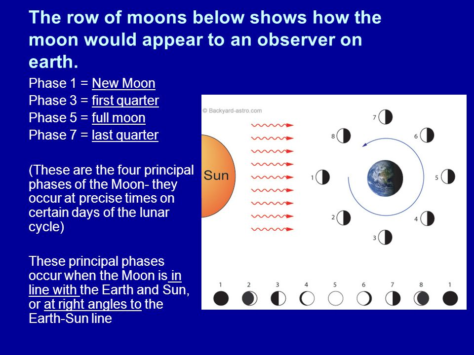 The row of moons below shows how the moon would appear to an observer on earth.