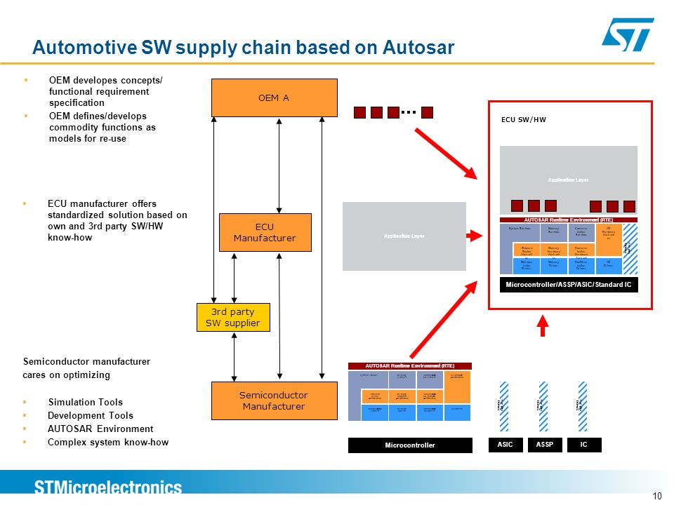 Automotive SW supply chain based on Autosar