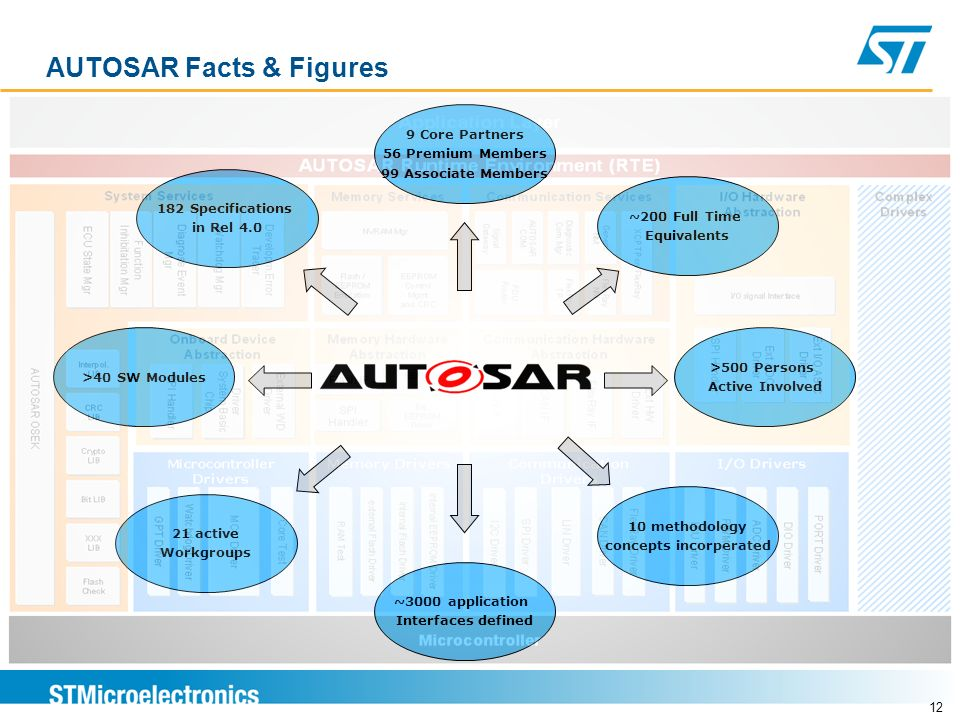 AUTOSAR Facts & Figures