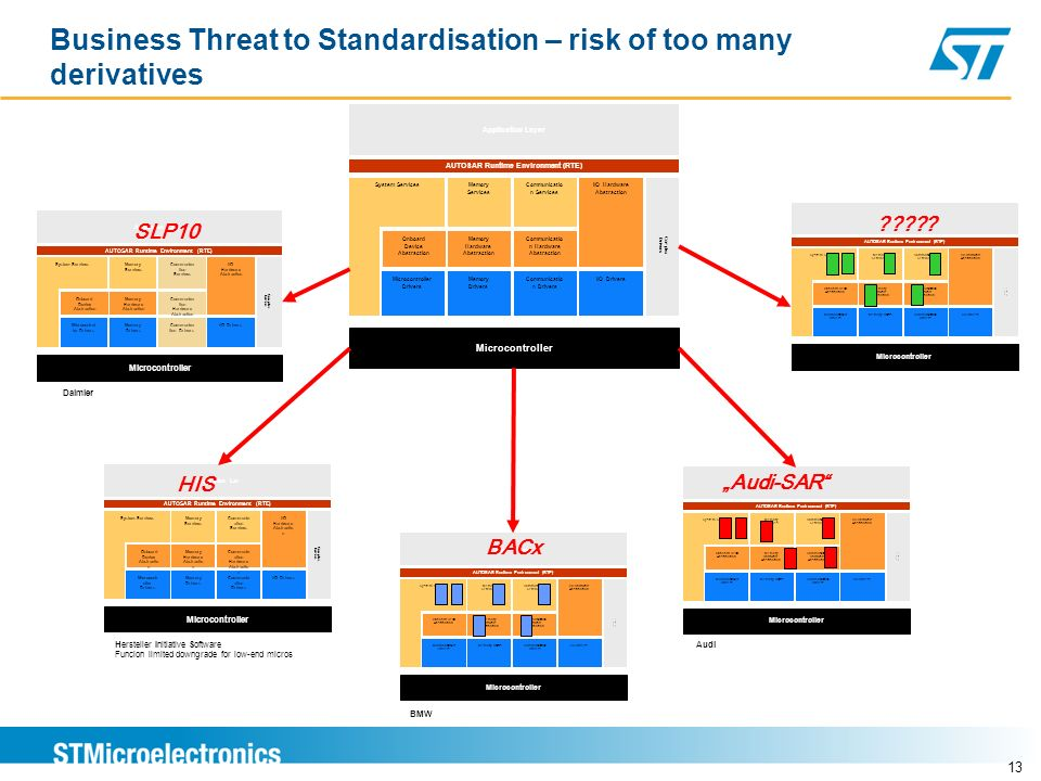 Business Threat to Standardisation – risk of too many derivatives