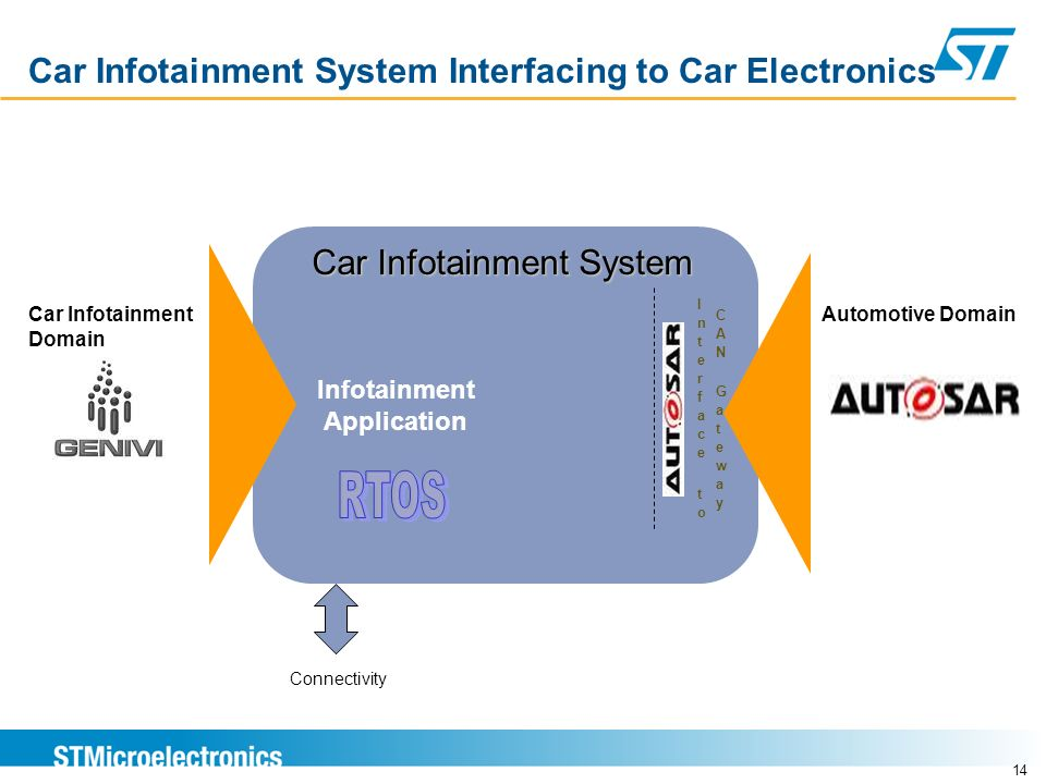 Car Infotainment System Interfacing to Car Electronics