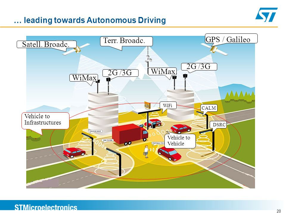 … leading towards Autonomous Driving