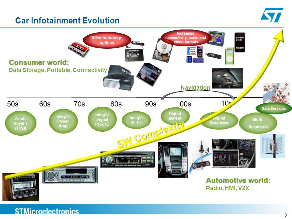 Car Infotainment Evolution