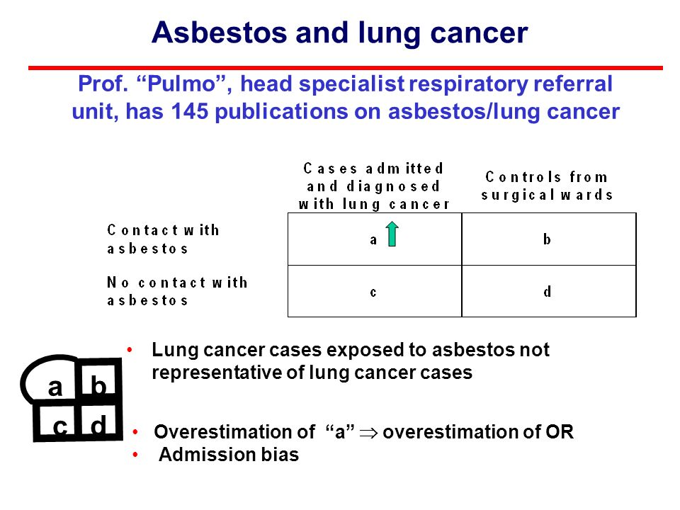 Asbestos and lung cancer