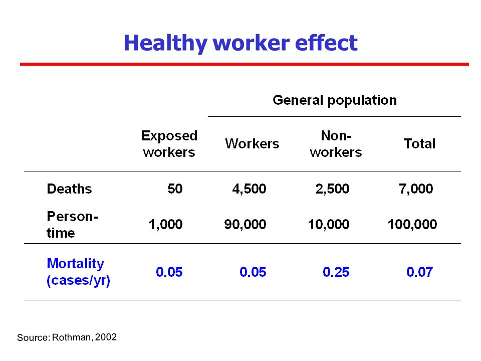 Healthy worker effect Source: Rothman, 2002