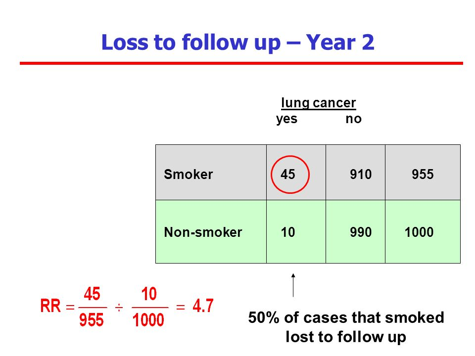 50% of cases that smoked lost to follow up