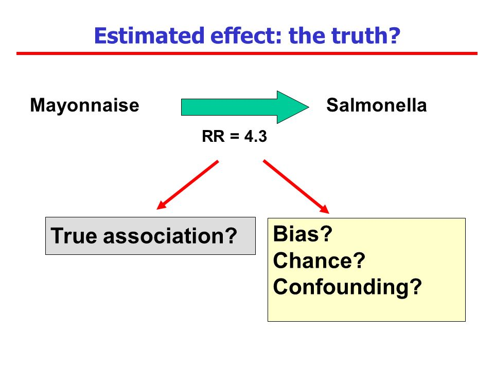 Estimated effect: the truth