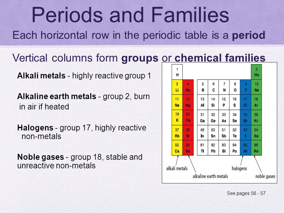 periods and families each horizontal row in the periodic table is a period vertical columns