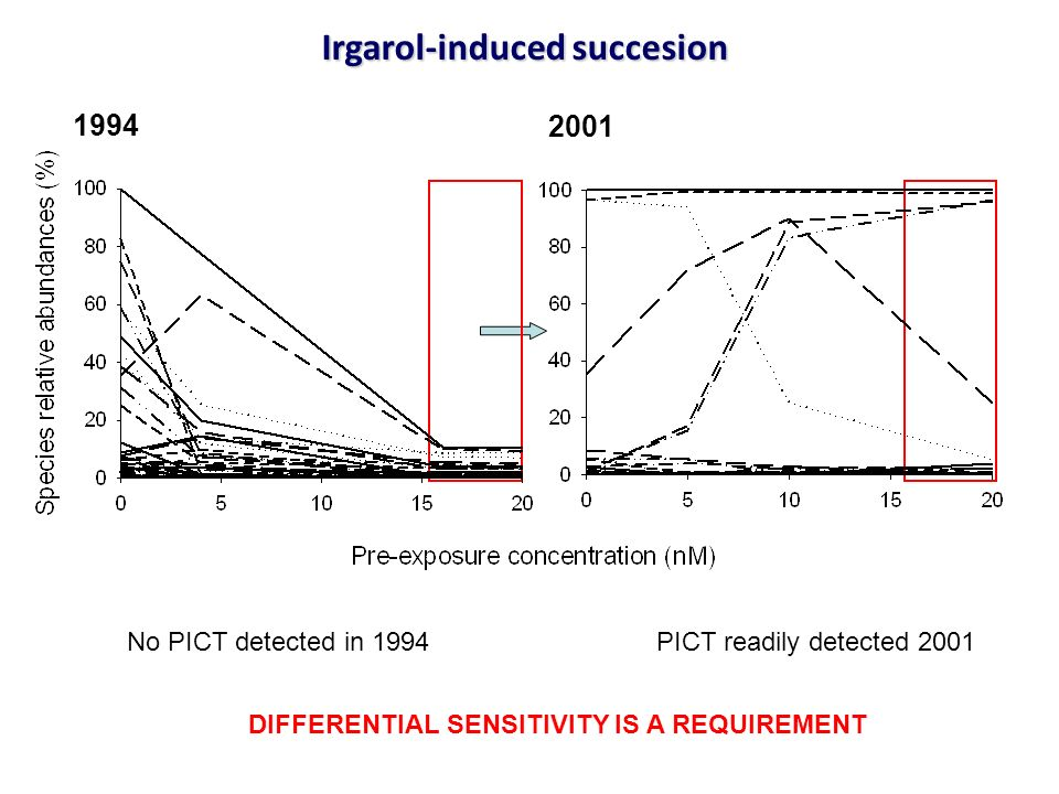 Irgarol-induced succesion DIFFERENTIAL SENSITIVITY IS A REQUIREMENT