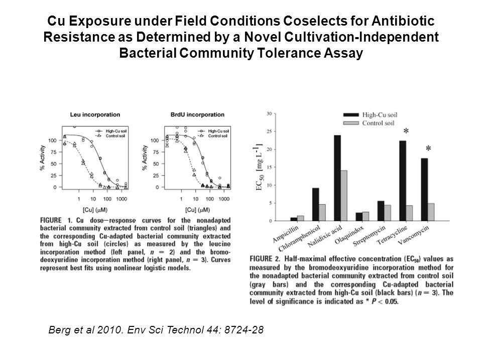 Cu Exposure under Field Conditions Coselects for Antibiotic Resistance as Determined by a Novel Cultivation-Independent Bacterial Community Tolerance Assay