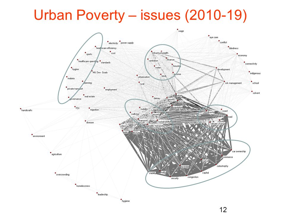 Urban Poverty – issues (2010-19)