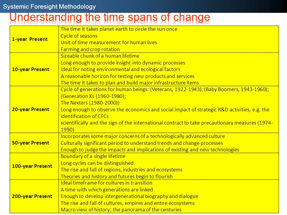 Understanding the time spans of change