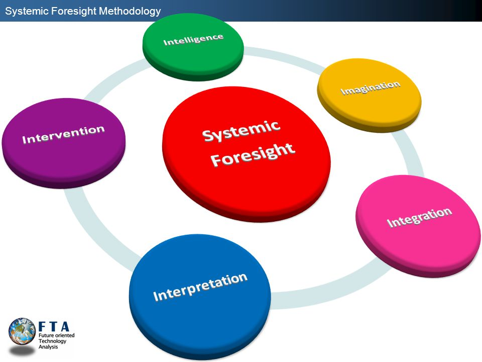Systemic Foresight Intelligence Imagination Integration Intervention