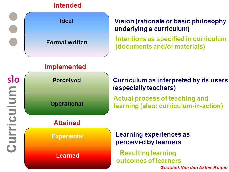 Resulting learning outcomes of learners Goodlad, Van den Akker, Kuiper