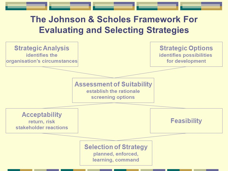 strategy evaluation framework