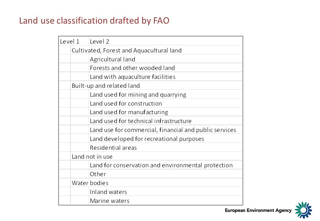 Land use classification drafted by FAO