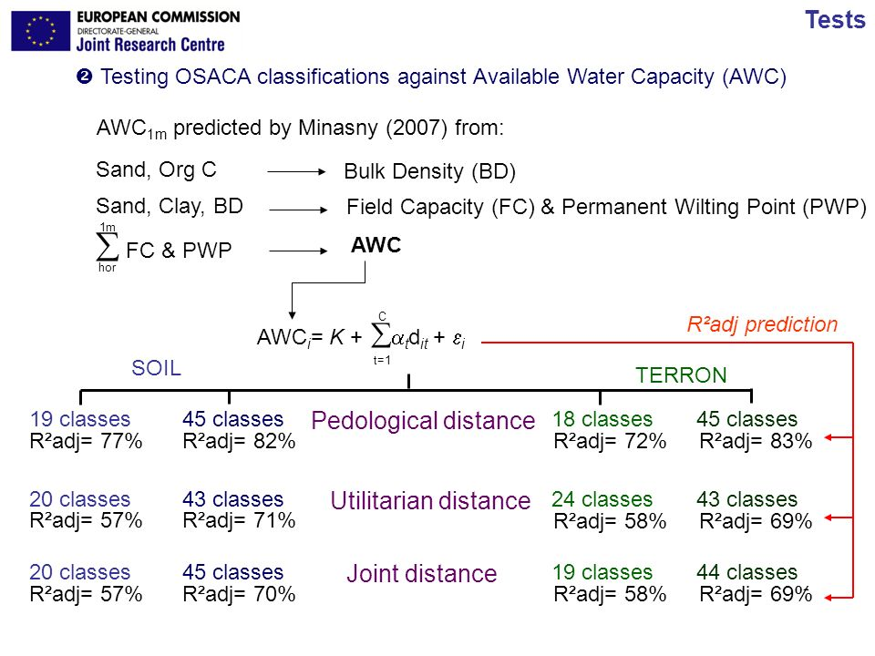  FC & PWP Tests Pedological distance Utilitarian distance