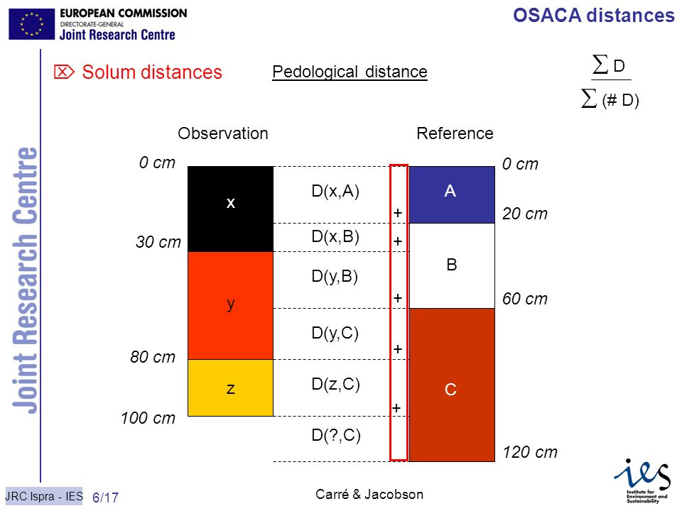  D  (# D) OSACA distances  Solum distances Pedological distance x y