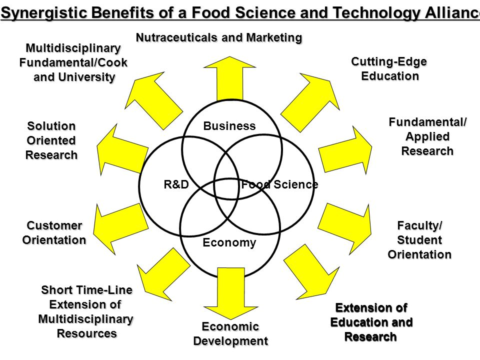 Food Science Technology Past Present Future Ppt Download