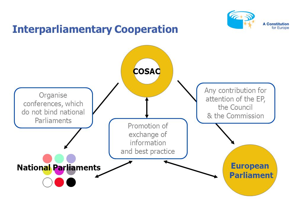 Interparliamentary Cooperation