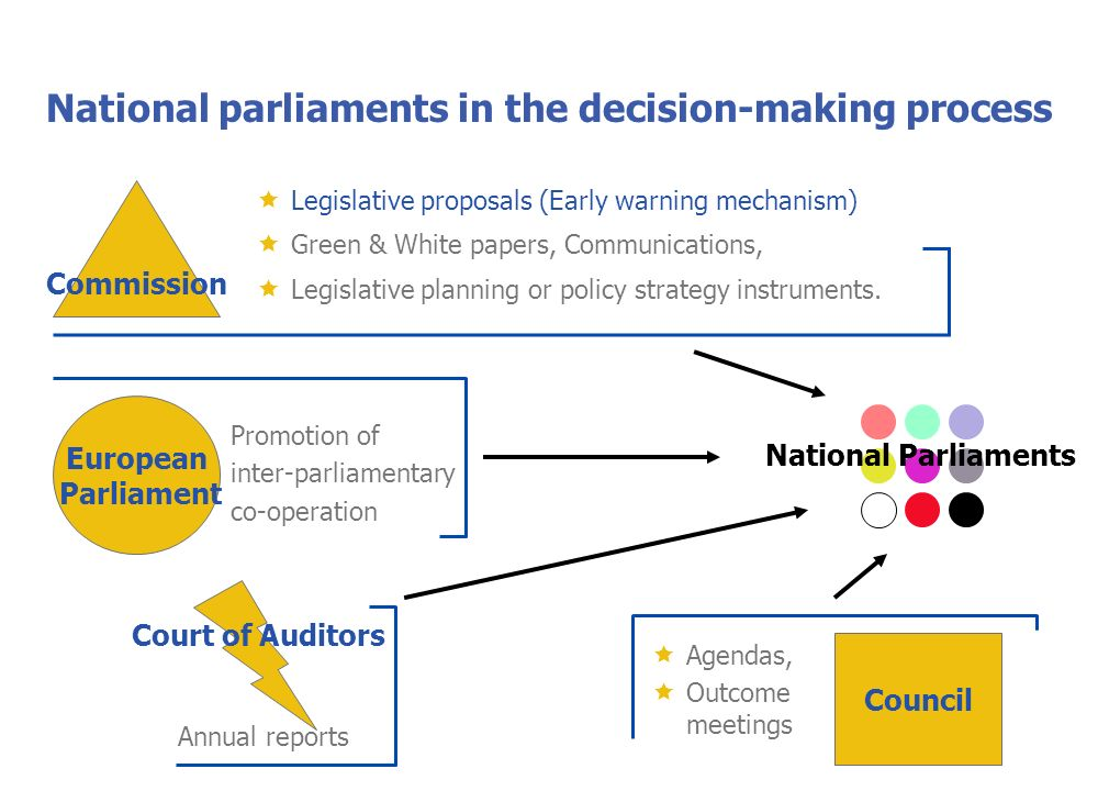 National parliaments in the decision-making process