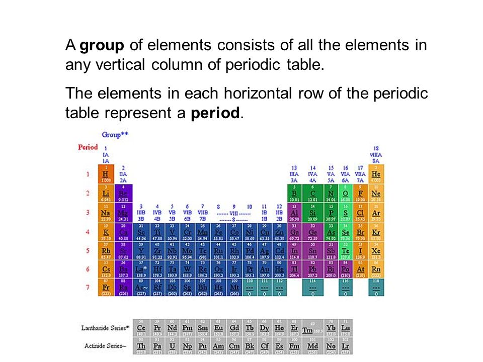 3a Periodic Table Isotope Abundance Ppt Video Online Download