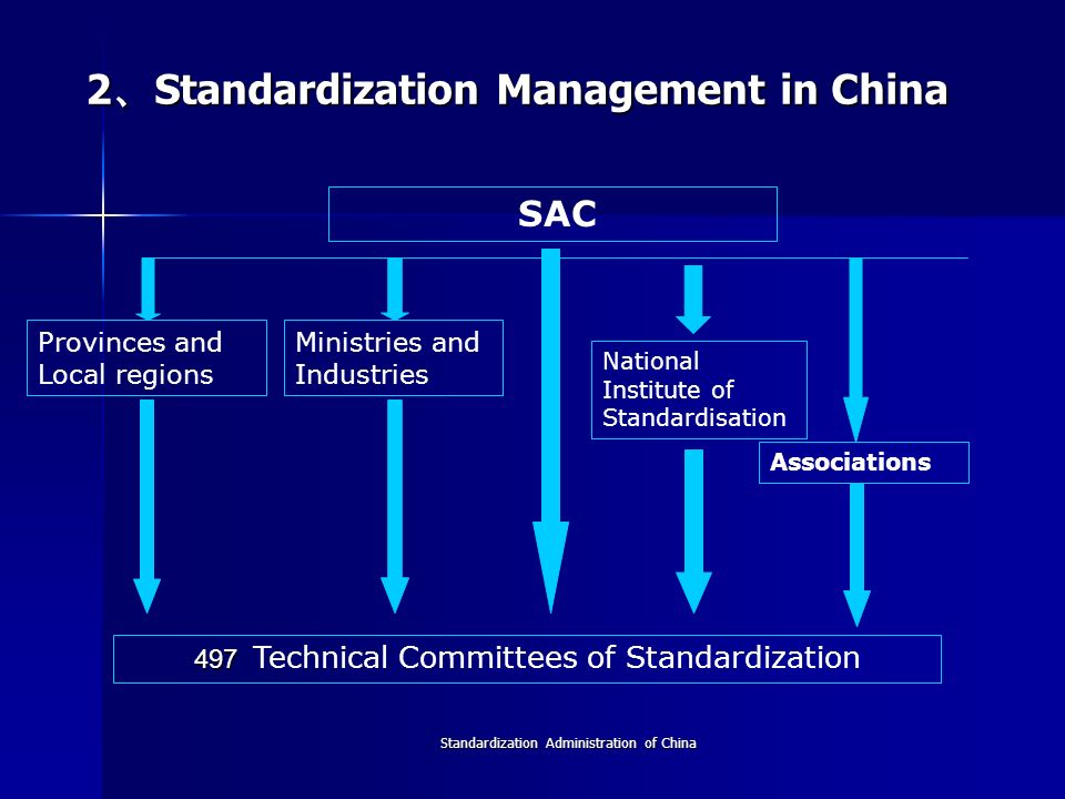 2、Standardization Management in China