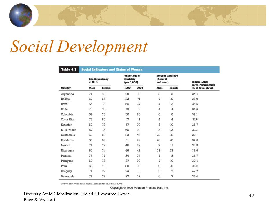 Chapter 4 latin america ppt download 42 social development diversity amid globalization 3rd ed rowntree lewis price wyckoff fandeluxe Gallery