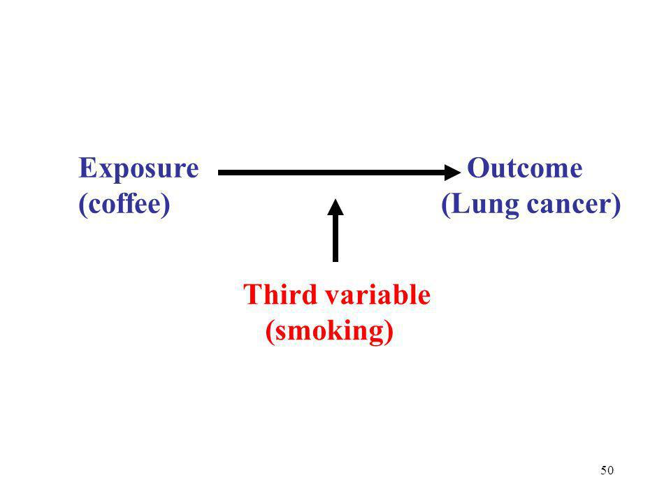Exposure Outcome (coffee) (Lung cancer)