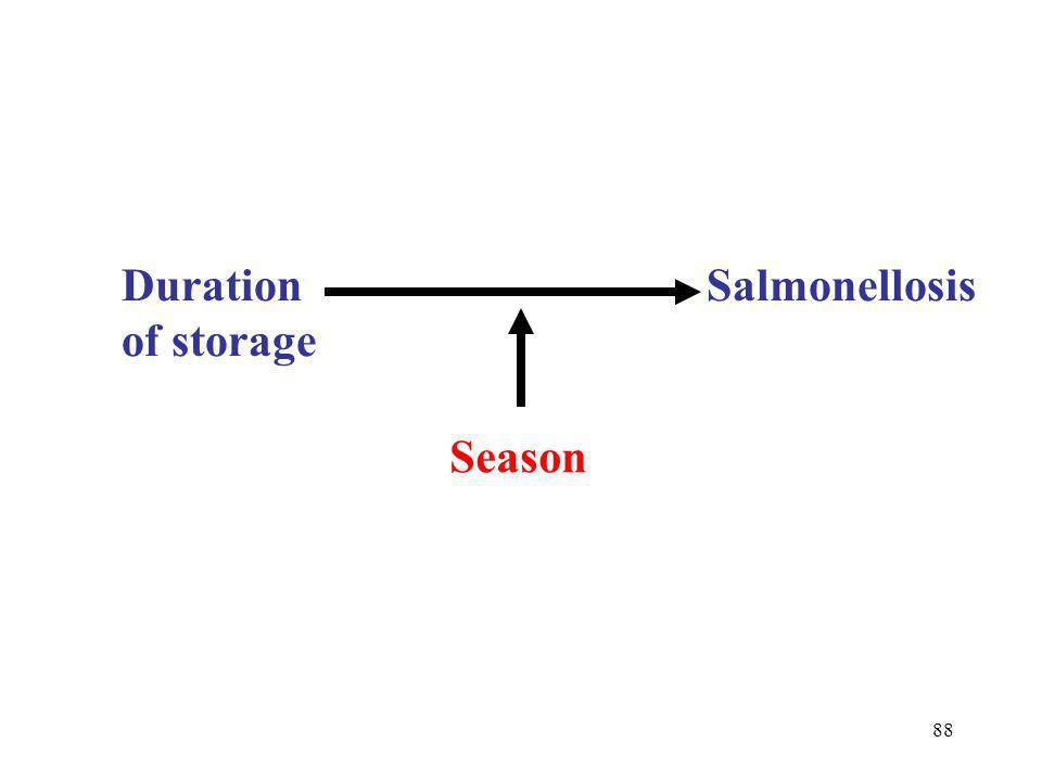 Duration Salmonellosis