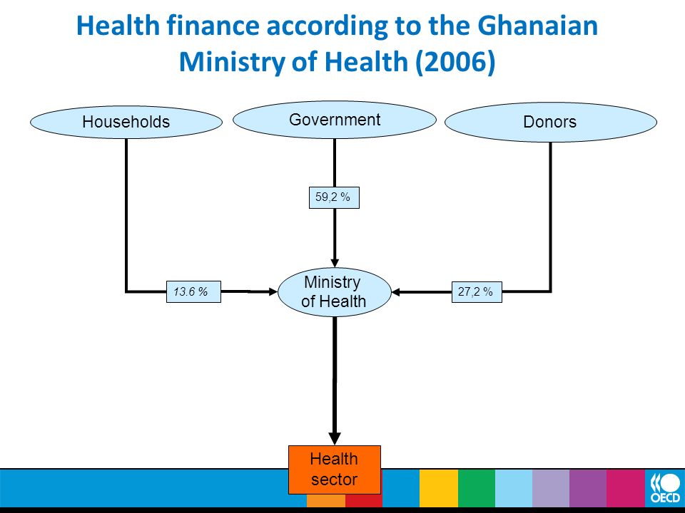 Health finance according to the Ghanaian Ministry of Health (2006)