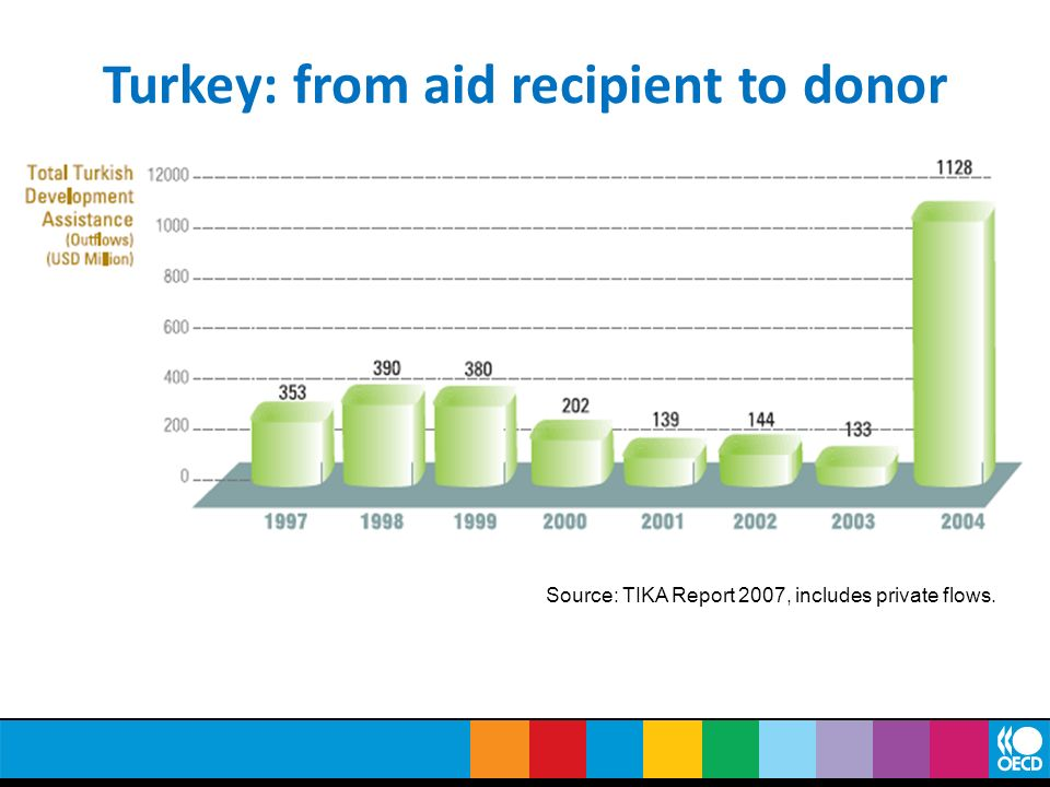 Turkey: from aid recipient to donor