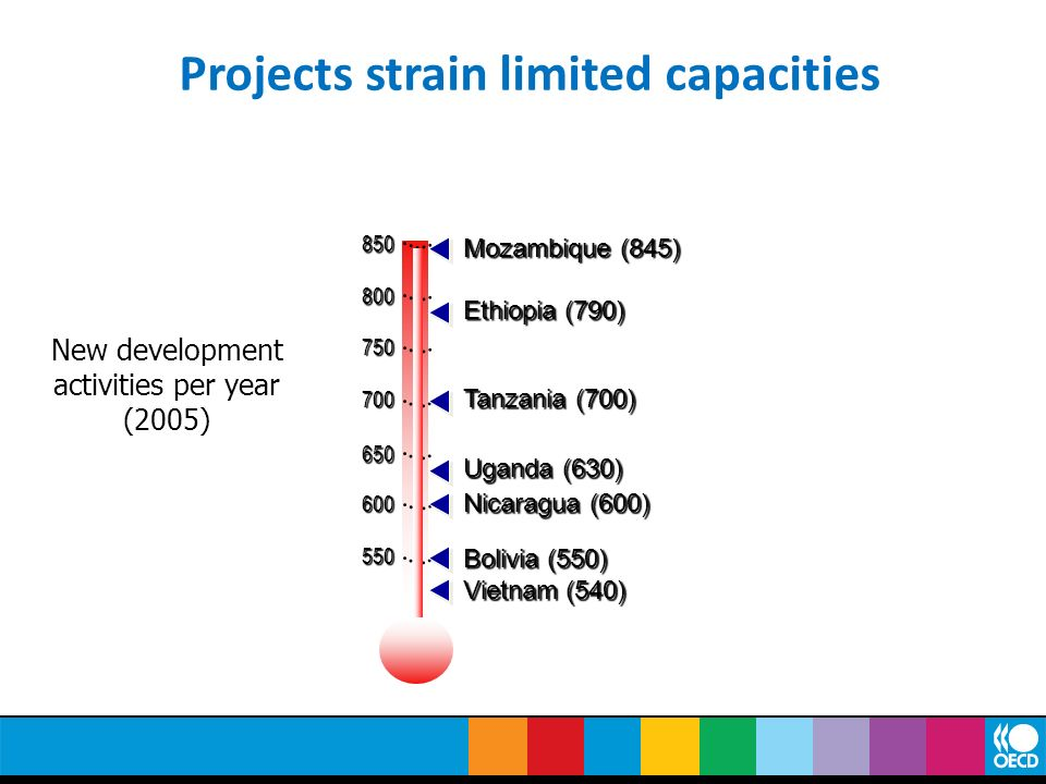 Projects strain limited capacities