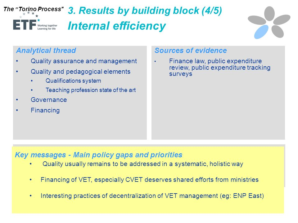 Internal efficiency 3. Results by building block (4/5)