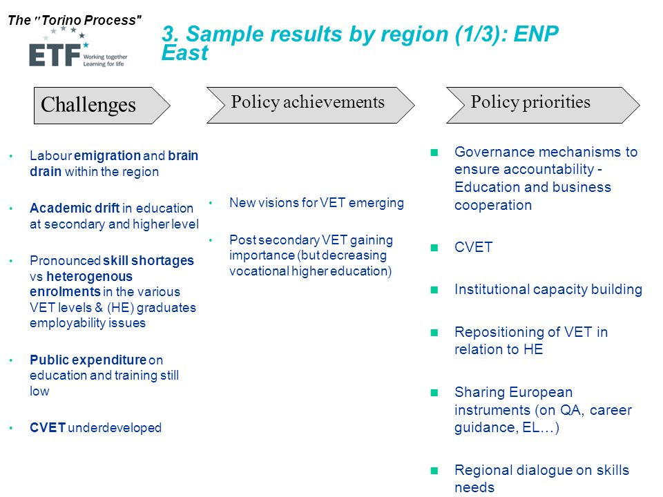 3. Sample results by region (1/3): ENP East