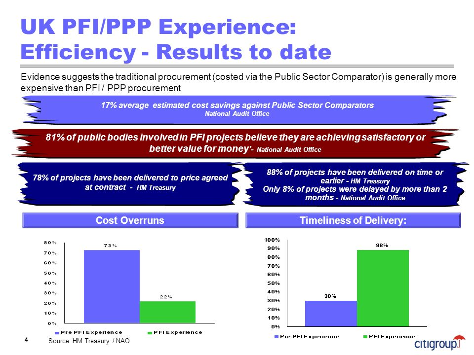 UK PFI/PPP Experience: Efficiency - Results to date