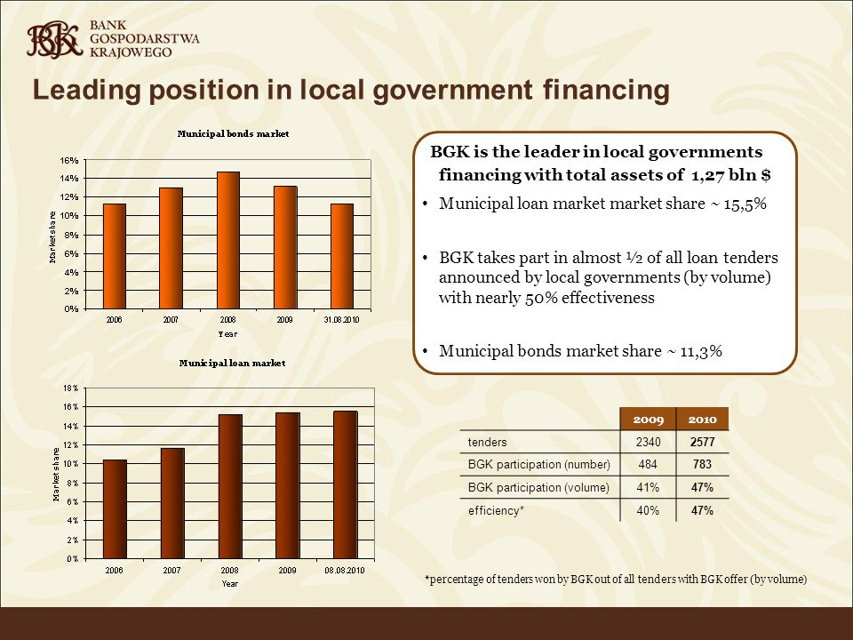 Leading position in local government financing