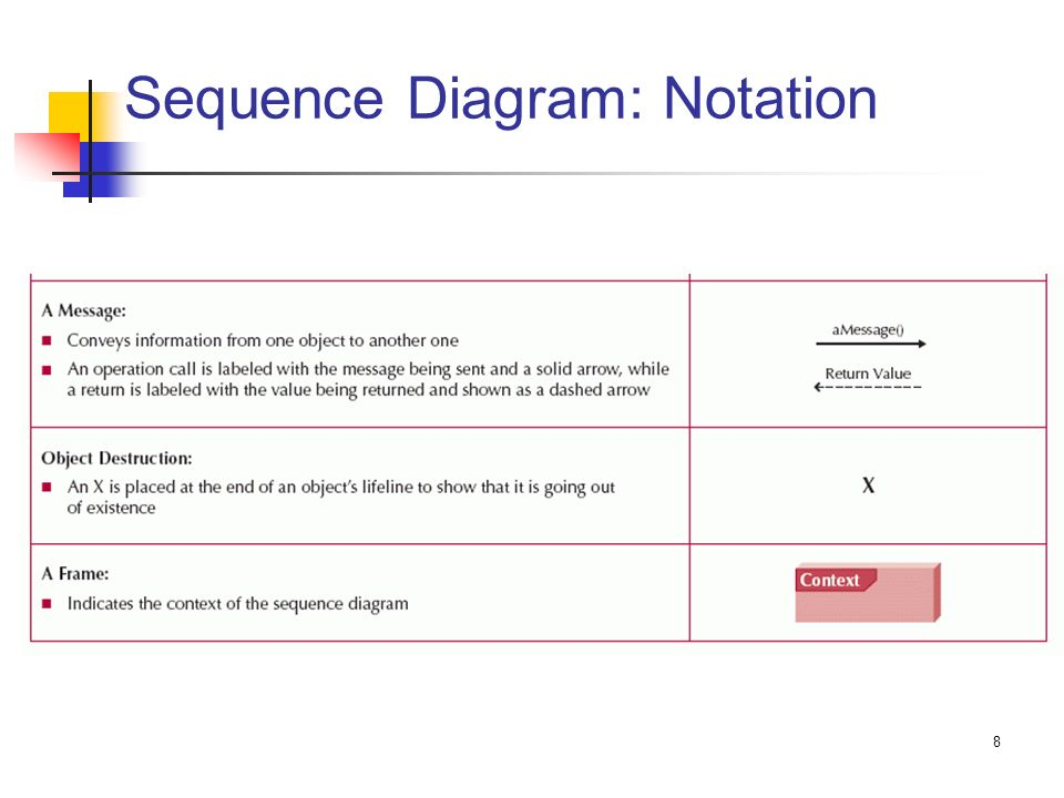 Zeit2301 design of information systems ppt download 8 sequence diagram notation ccuart Images
