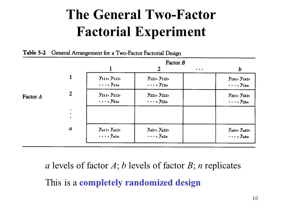 The General Two Factor Factorial Experiment