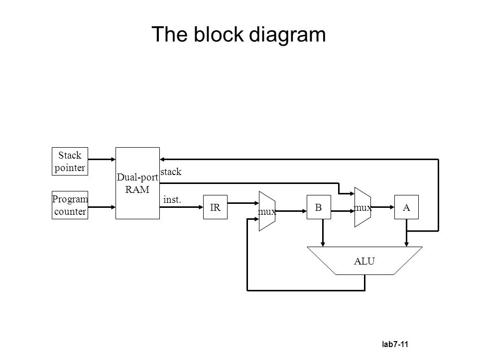 Lab 7 a calculator using stack memory ppt download the block diagram stack pointer dual port ram stack program counter ccuart Choice Image