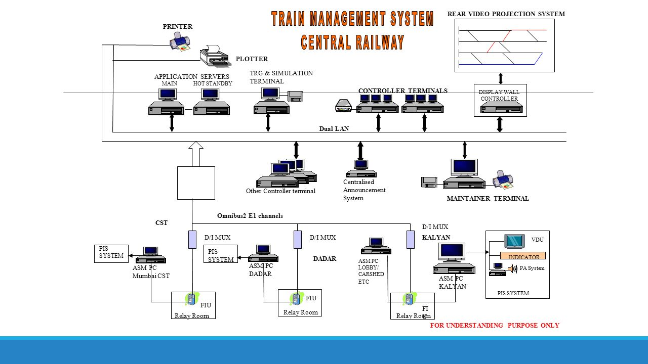 Train Management System On Mumbai Suburban Section Of Central Relay Terminal Transportation 10