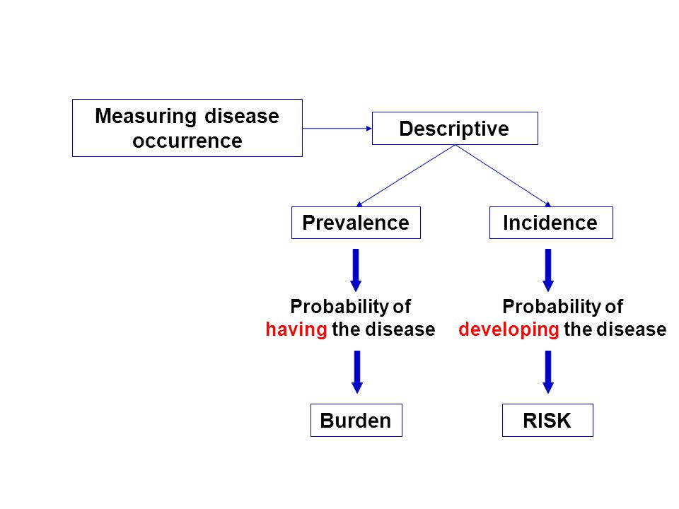 Measuring disease occurrence developing the disease