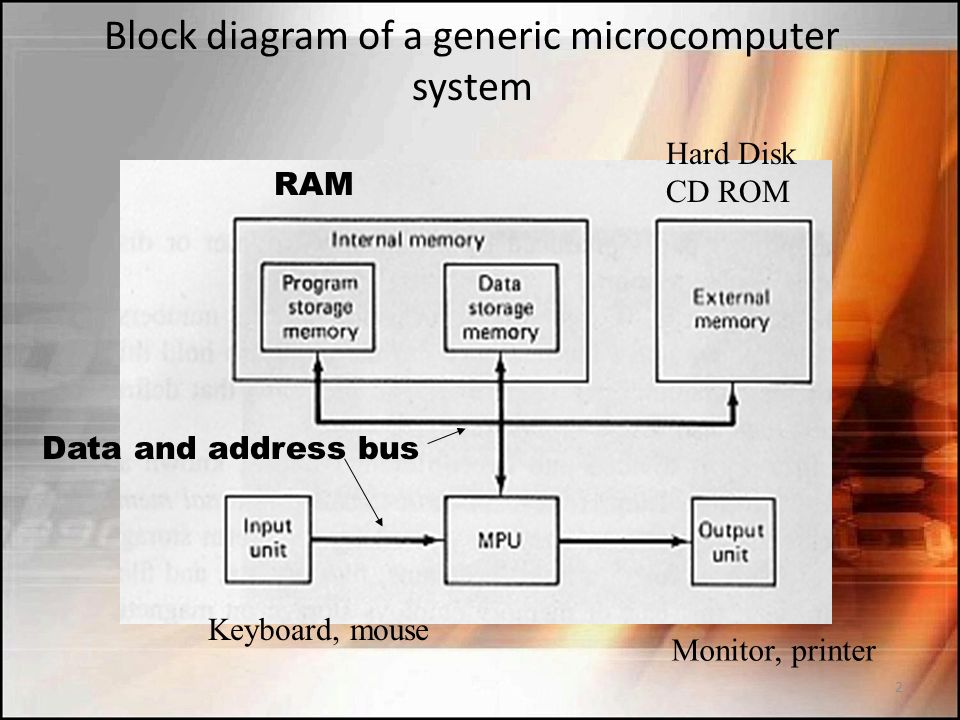 Microprocessormicrocomputer Ppt Download