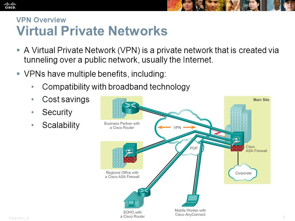 Chapter 8: Implementing Virtual Private Networks - ppt download