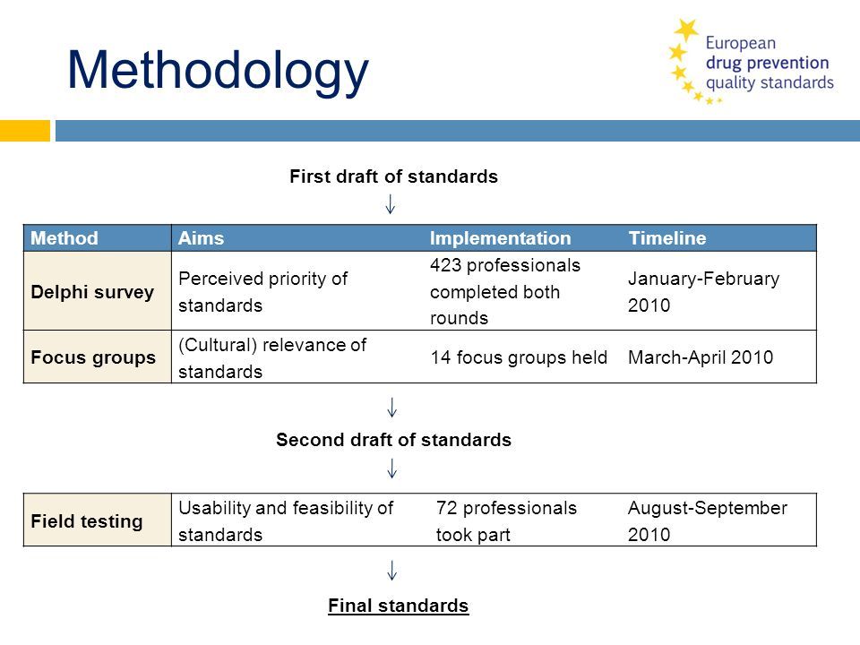 Methodology First draft of standards Method Aims Implementation
