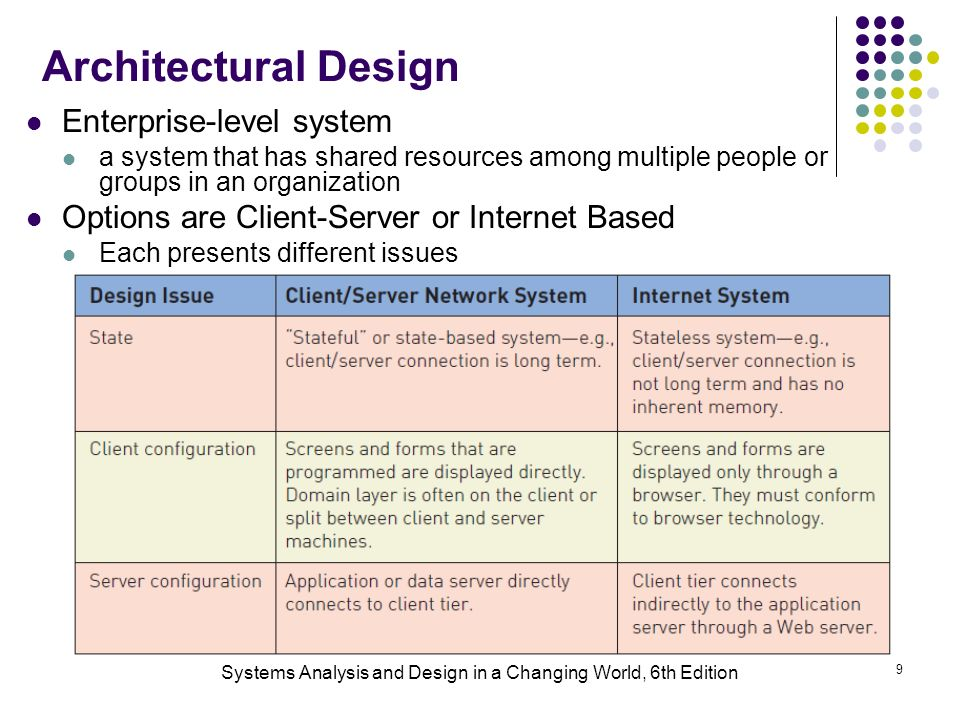 masters system analysis and design project The master of science in information technology with a systems engineering specialization at university of maryland university college can help you apply traditional and modern life-cycle models, techniques, and tools in the specification, design, development, and deployment of complex systems.