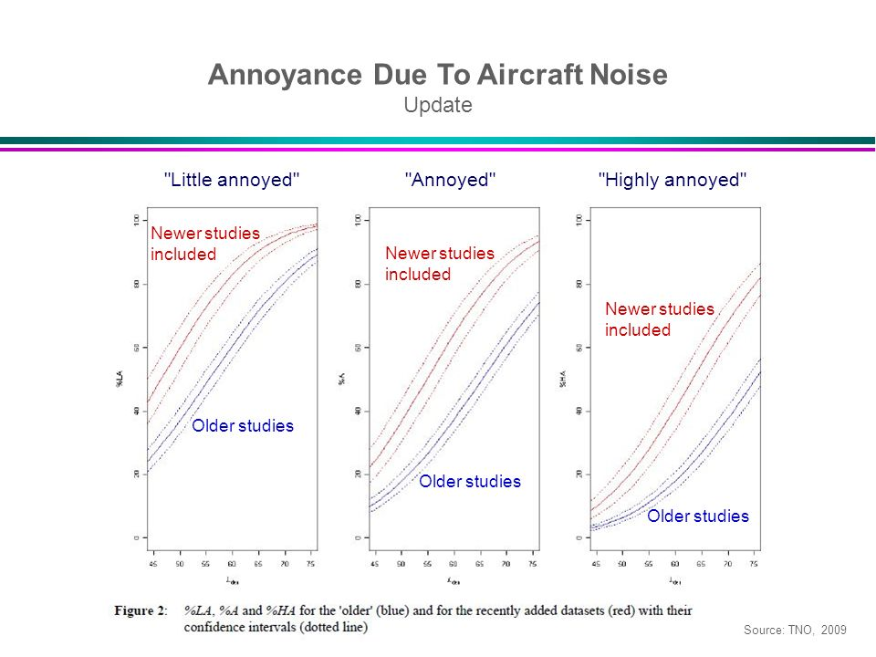 Annoyance Due To Aircraft Noise Update